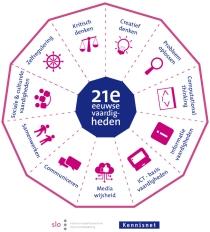 nieuw model 21st century skills kennisnet slo