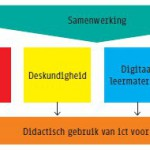 model 21st century skills Vier in Balans Plus Kennisnet