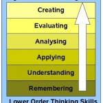 model 21st century skills taxonomie Bloom